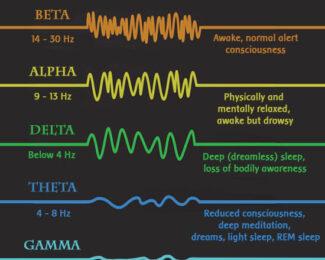 Ce sunt valurile cerebrale si ce fac